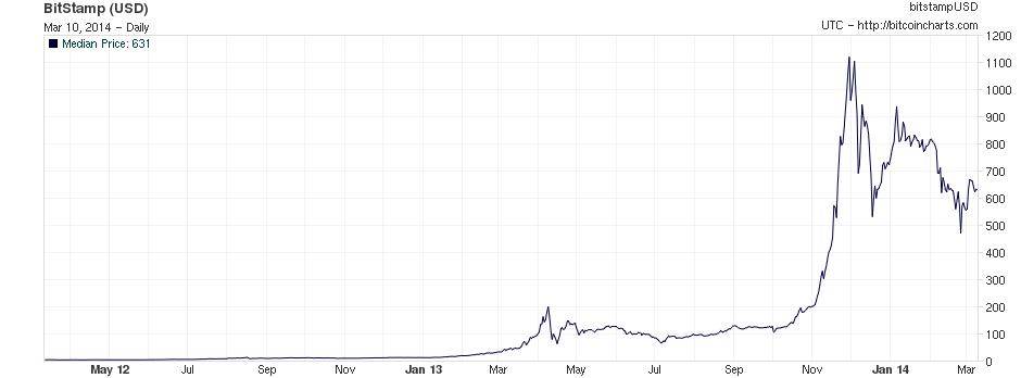 Valor del bitcoin en dólares, últimos dos años